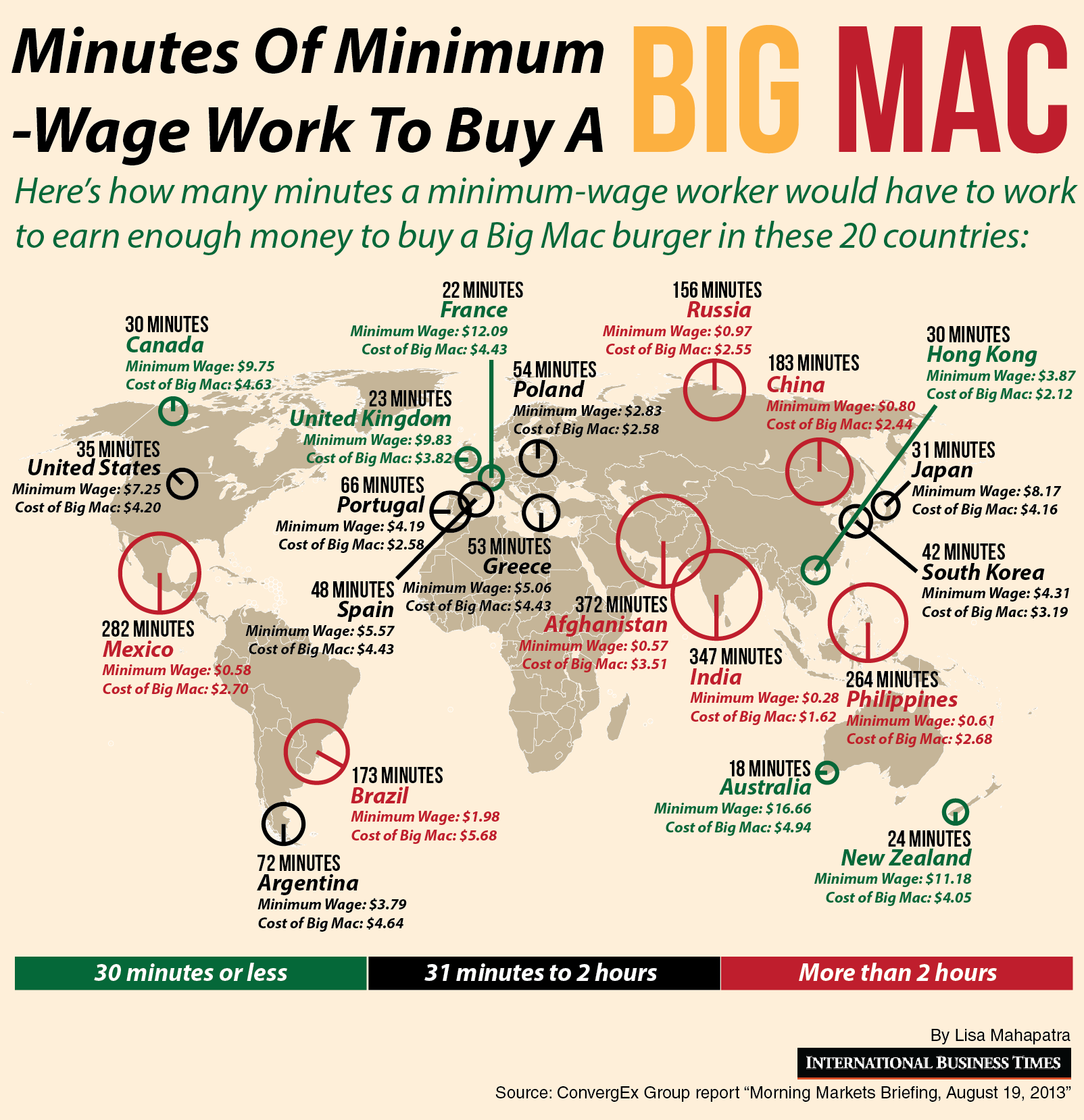 Minutes Of Minimum Wage Work To Buy A Big Mac 36 Minutes In The Us 6 Hours In Afghanistan