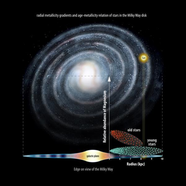 How Did The Milky Way Form? New Gaia Observations Reveal The ...