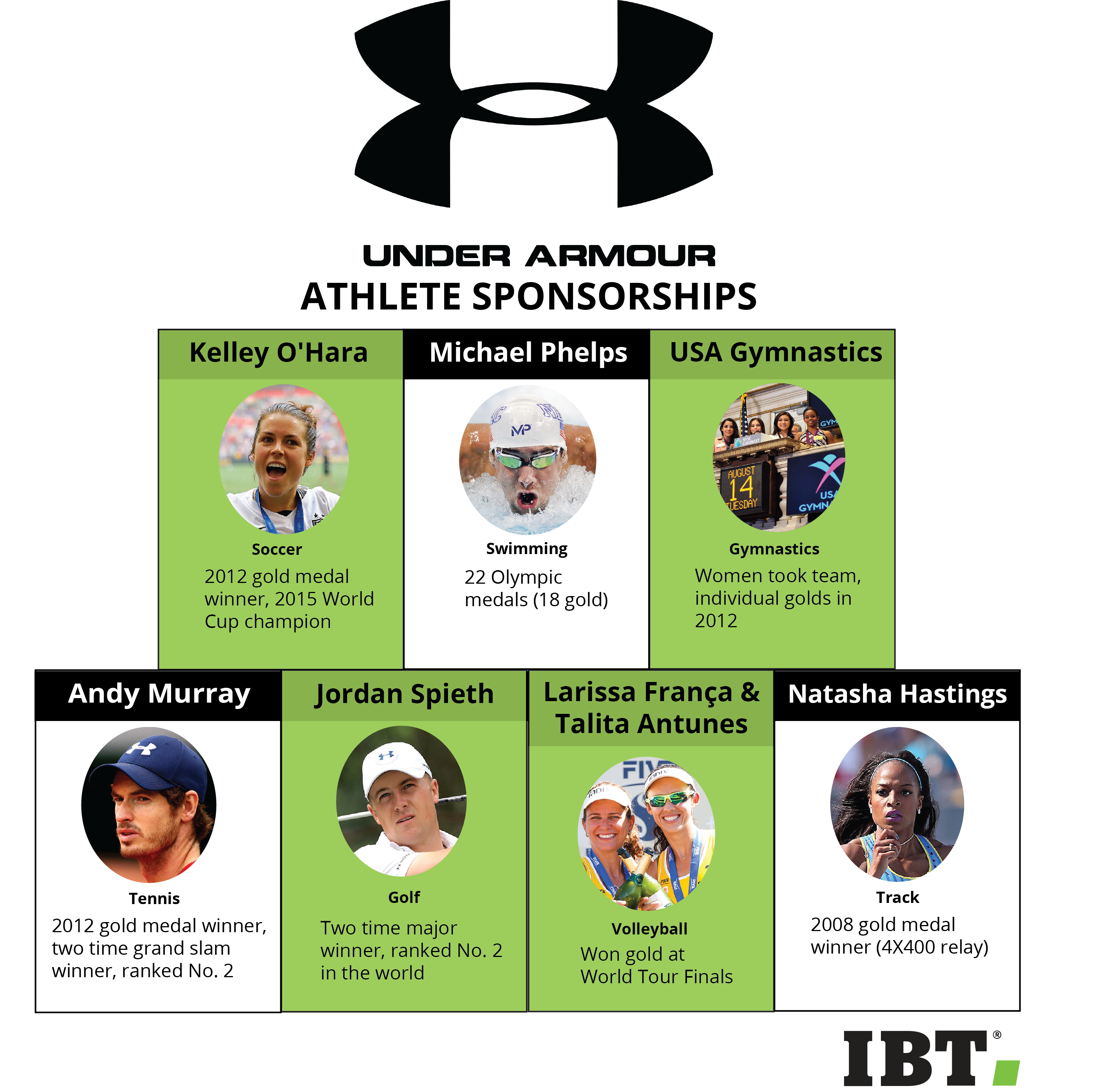 Road to rio under armour will use the 2016 olympics to expand its perhaps the boldest olympic space for under armour is on the track thats where nike found its footing decades ago with the aid of popular runner steve biocorpaavc Choice Image