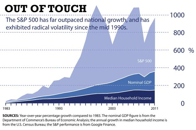 S&P 500 growth vs median household income and GDP (chart)