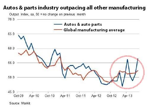 Auto manufacturing chart August 2013