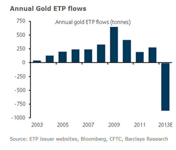 Annual Gold ETP Flows, 2003-2013, Barclays Research Jan 6, 2014