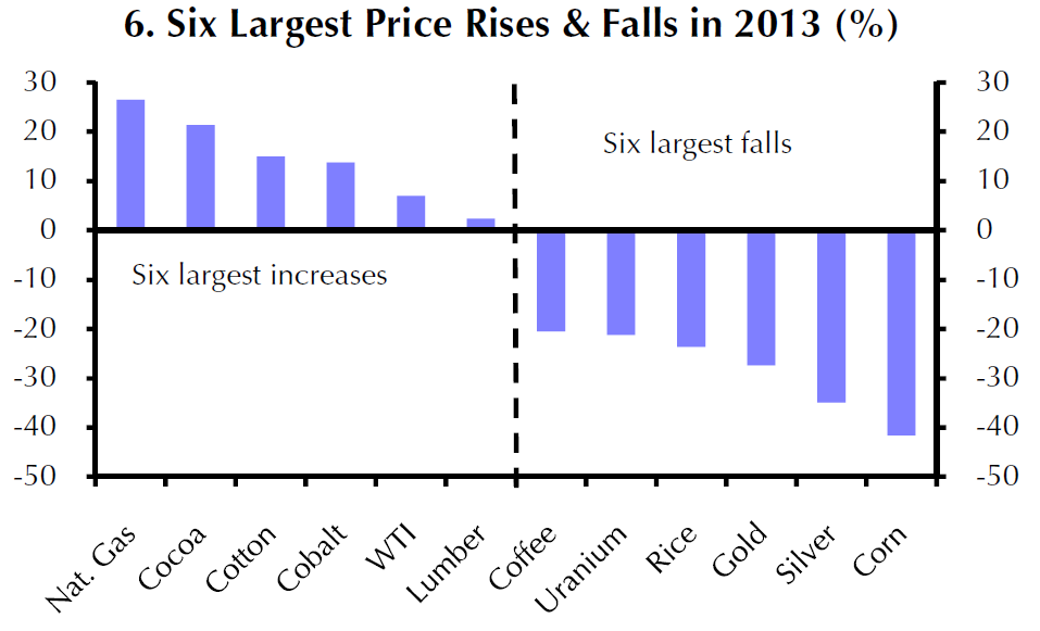 6 Largest Price Rise and Falls In 2013 For Commodities, Capital Economics Note Jan 8, 2014