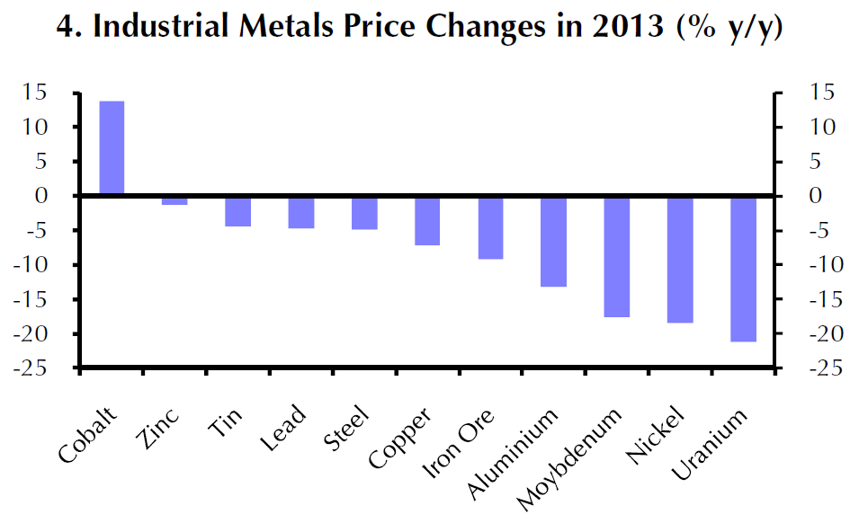 Industrial Metal Price Changes 2013, Capital Economics Note Jan 8, 2014