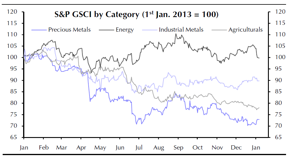 S&P GSCI by Category, Jan 2013-2014, Capital Economics Note Jan 8, 2014