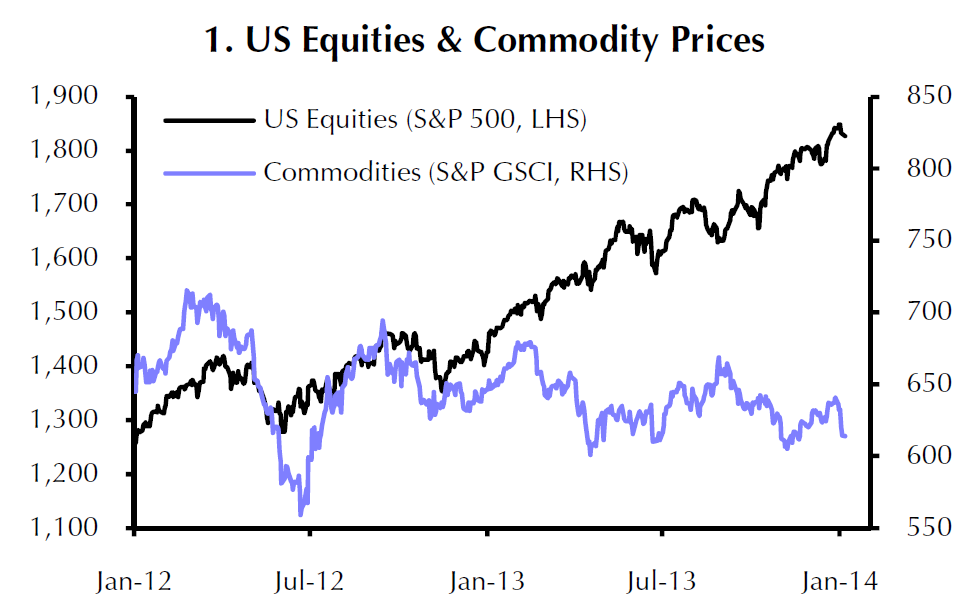 U.S. Equities & Commodity Prices, Jan 2012 to Jan 2014, Capital Economics Note Jan 8, 2014