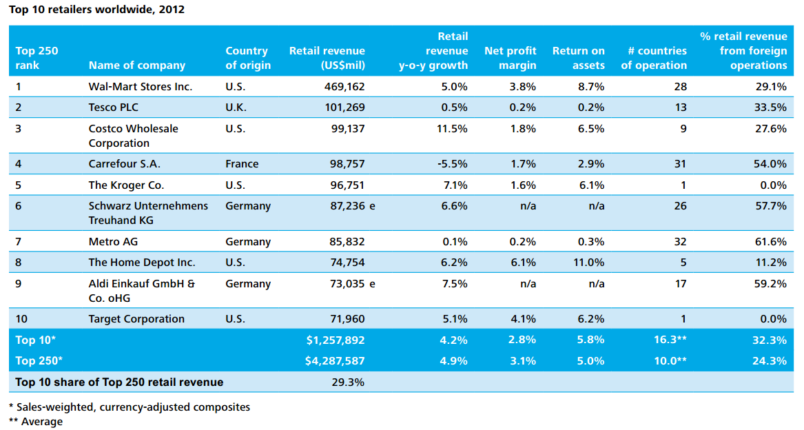 Top Ten Global Retailers For 2012, Deloitte LLP Report Jan 13 2014