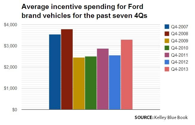 Ford Incentives