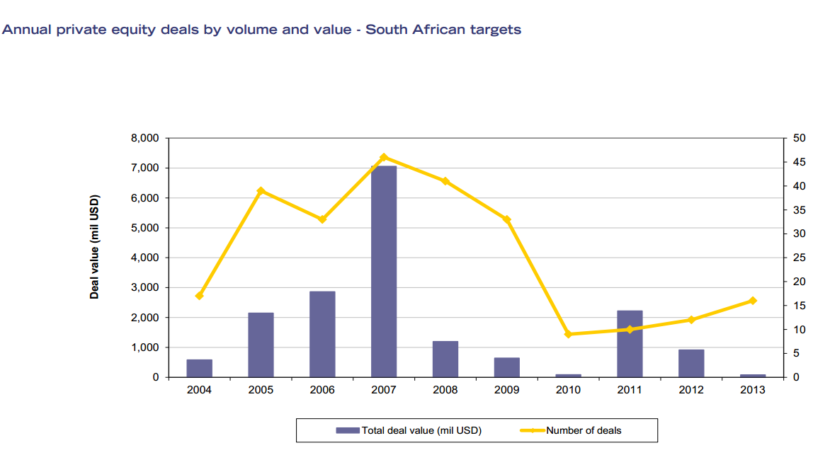 PE Deals In South Africa 2013
