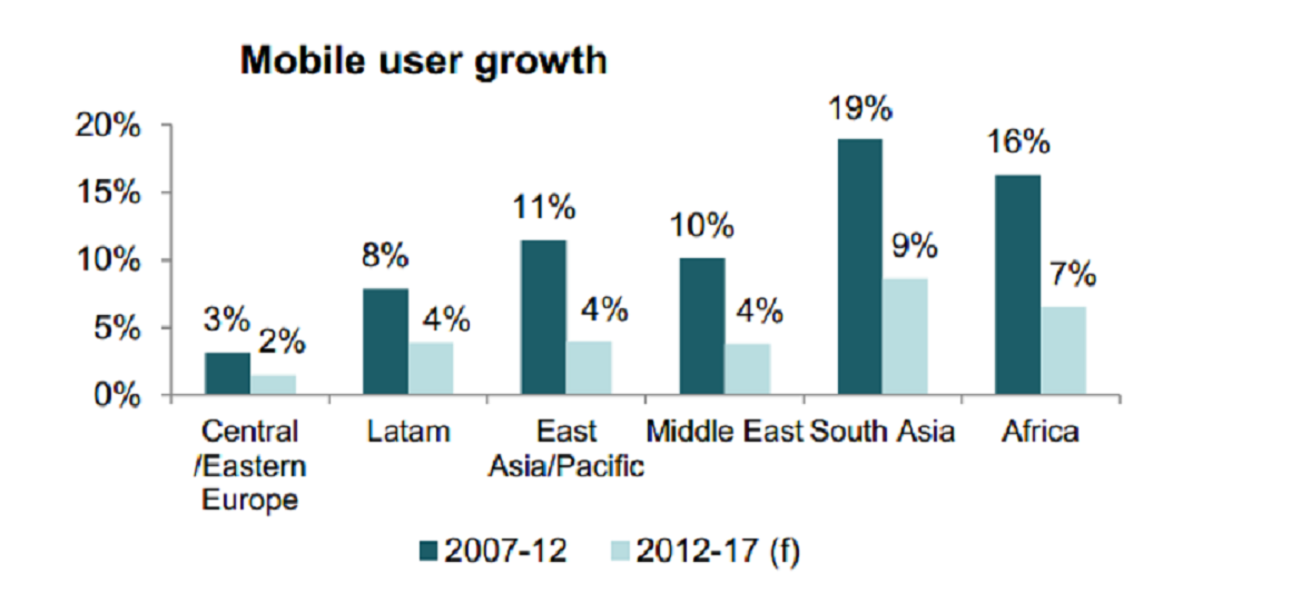GSMA Mobile User Growth