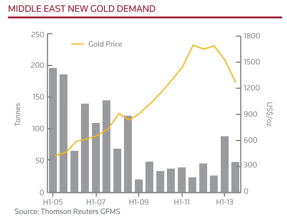 Middle East New Gold Demand, 2005-2013, Thomson Reuters GFMS