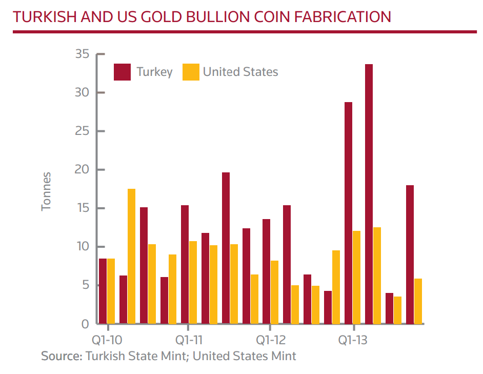 Turkish and U.S. Gold Coin Fabrication, 2010-2013, GFMS