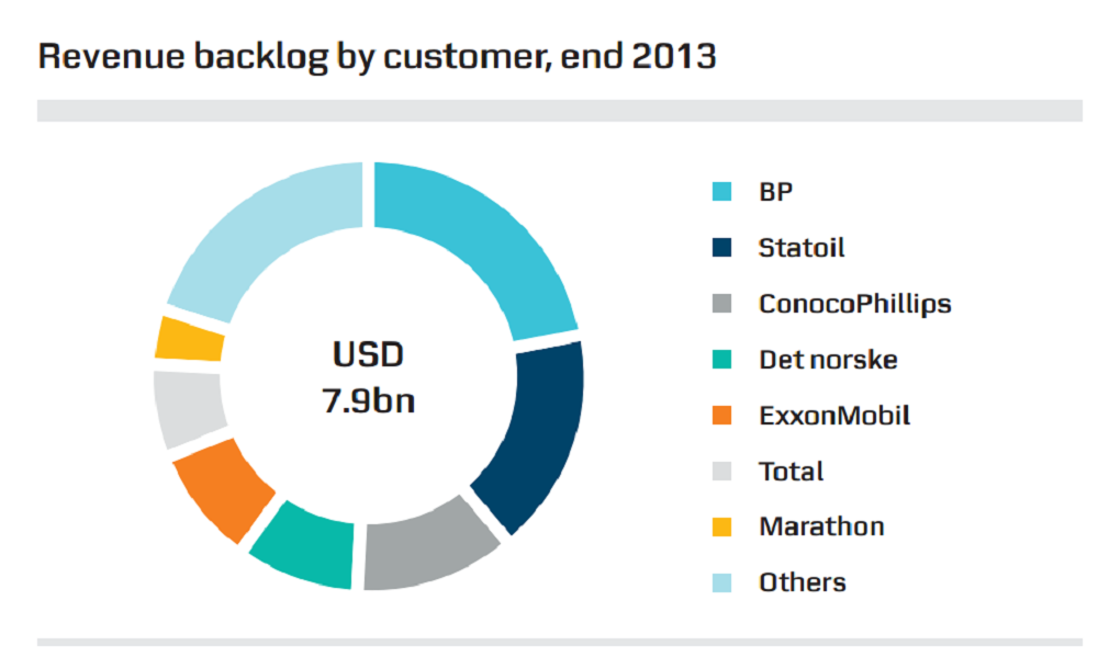 BP Revenue Backlog By Customer, End 2013