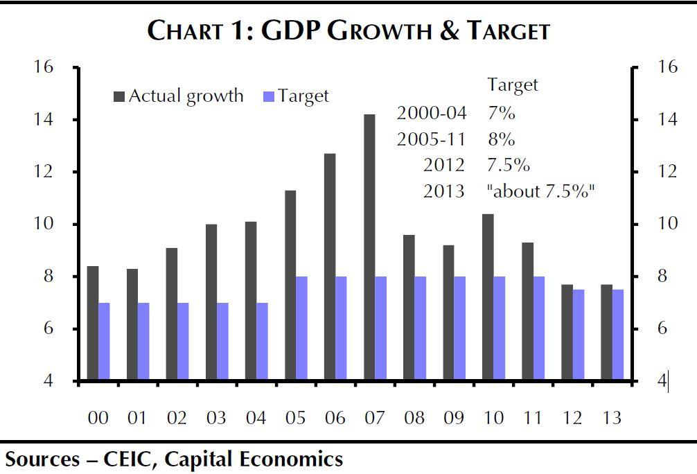 gdp and target