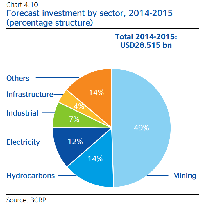 Forecast Investments by Sector 2014-2015 in Peru, BBVA Research