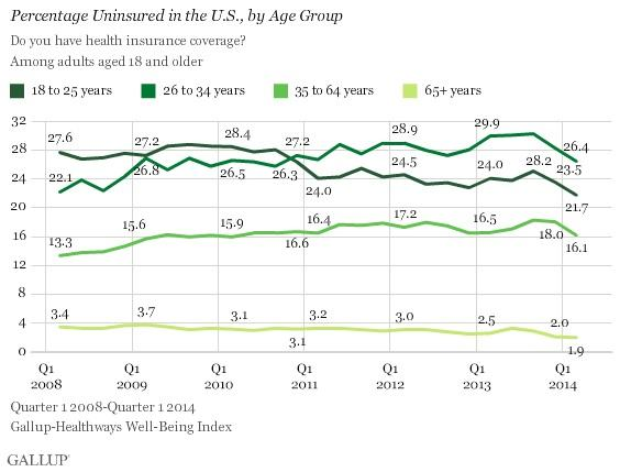 Uninsured by Age Group