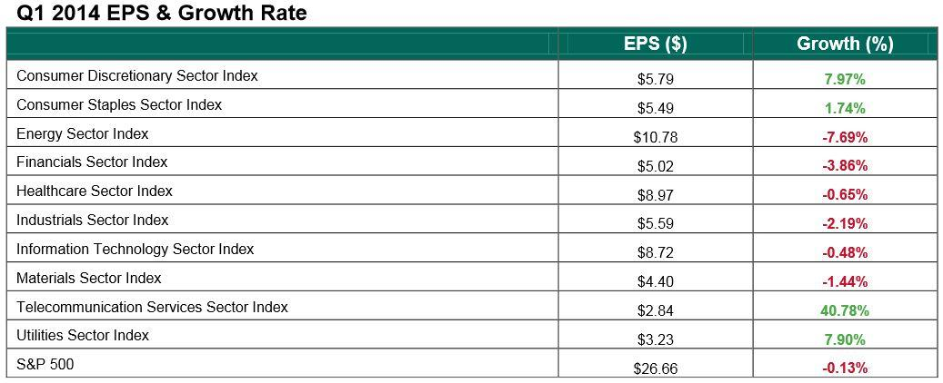 Q1 earnings