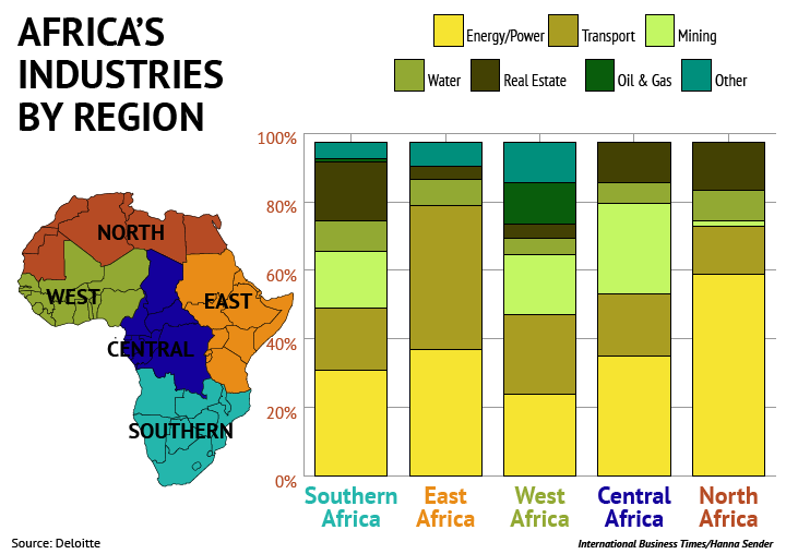 Africa Industry by Region