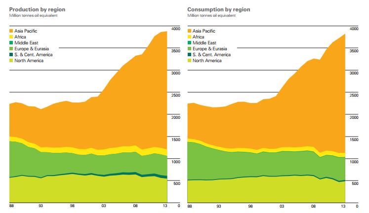 coalproductionconsumptionbyregion2013