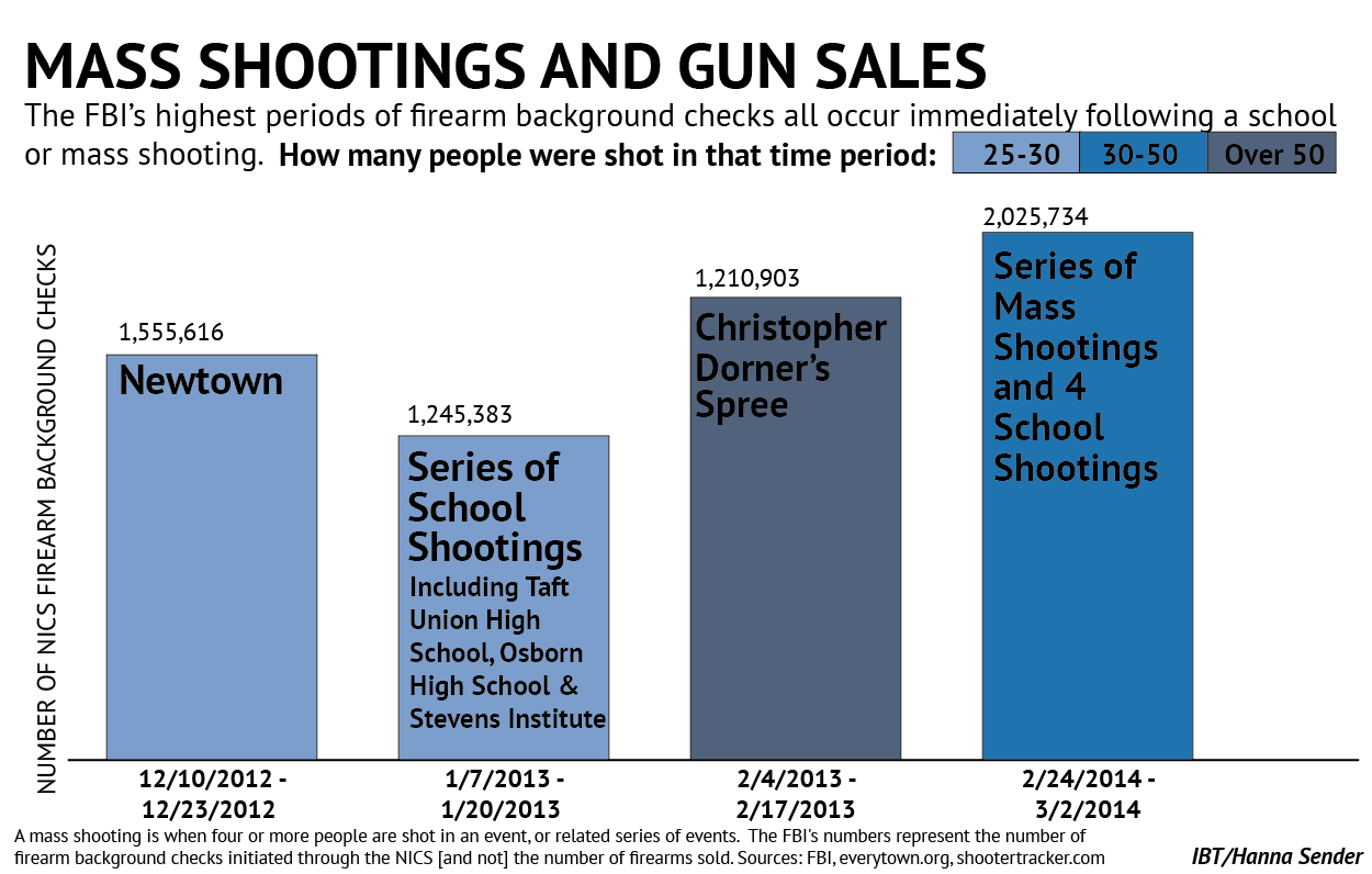 gun sales and shootings