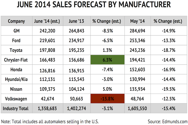 AutoSales_June_Chart1_SalesVolumeForecastbyManufacture_EDITED