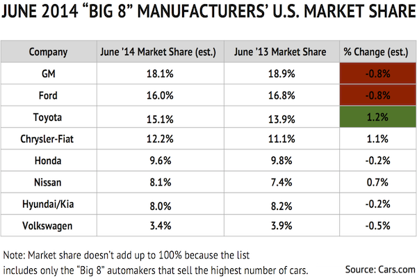 AutoSales_June_Chart2_MarketShare_EDITED