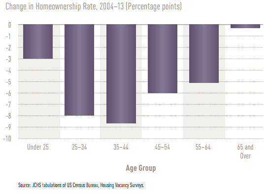Homeownership stats