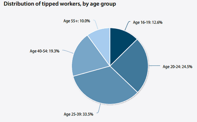 Tipped workers age distribution
