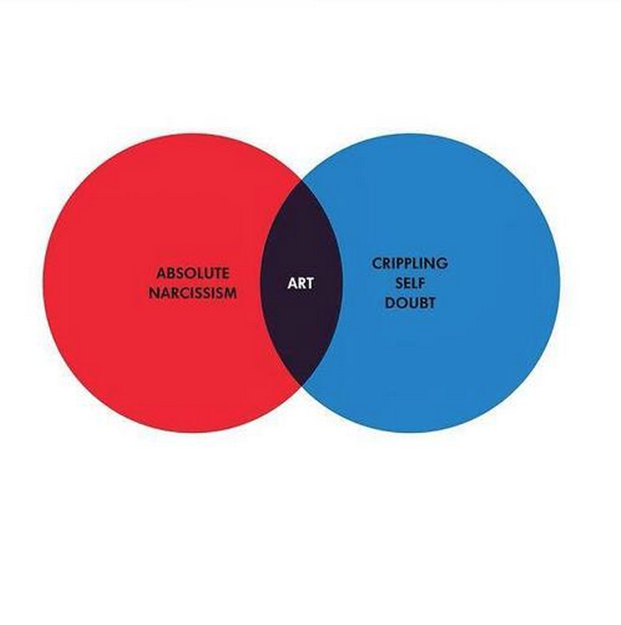 The senseless misuse of the venn diagram mojologic there has been an explosion of social media memes and many are brilliant i personally cant go past the venn pieagram or this piece of venn diagram genius ccuart Gallery