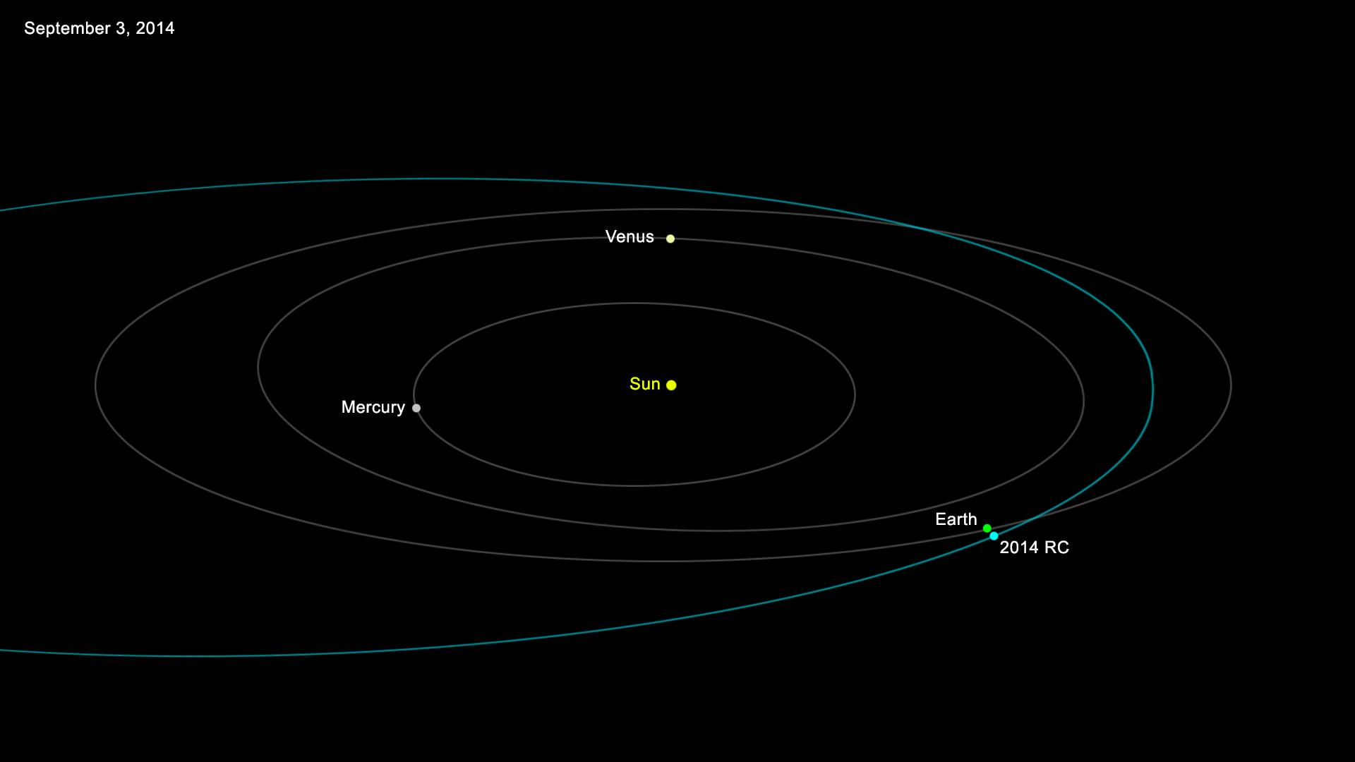 Asteroid 2014 RC Orbit
