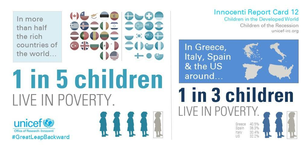 Global Child Poverty