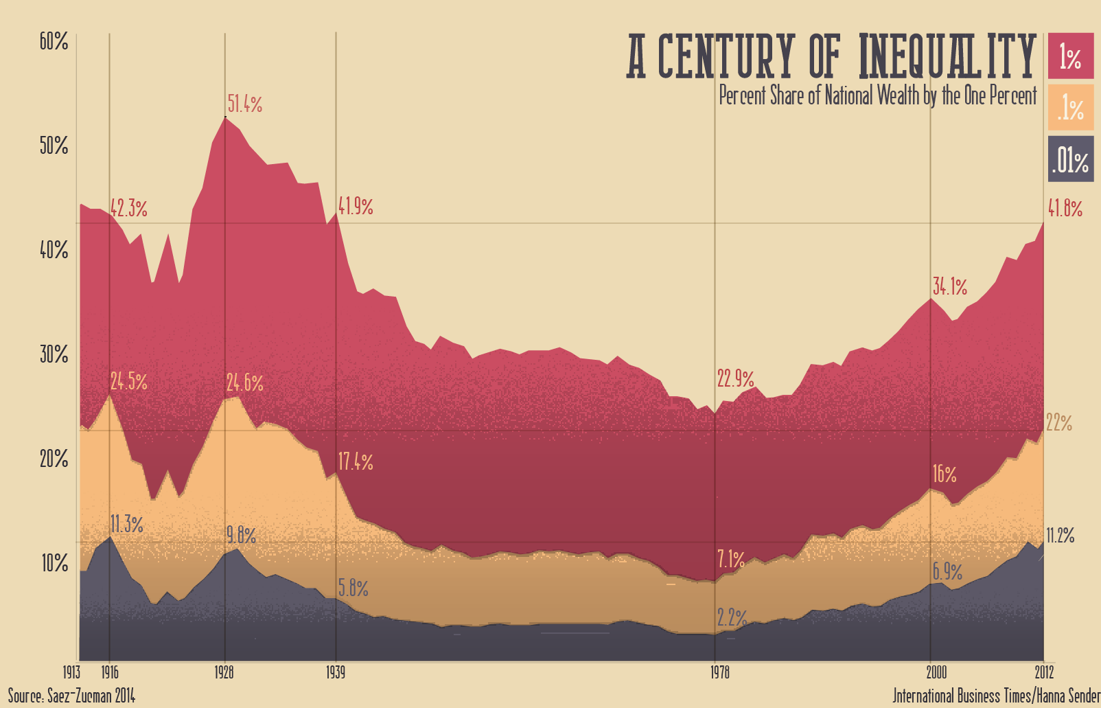 Century of Inequality One Percent Share of Total Wealth Graphic