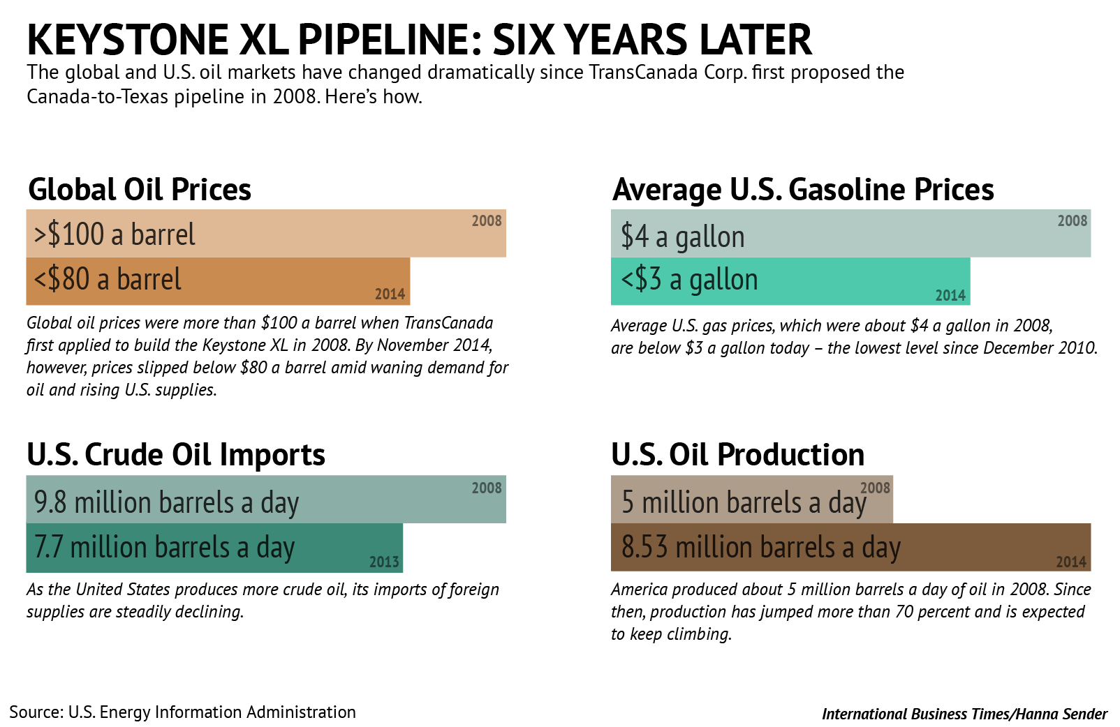 Keystone XL pipeline 2008 2014 graphic TransCanada Oil Prices Production