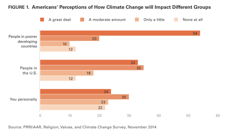 Climate Change Religion Poll