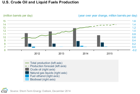 US 2014 Oil Production