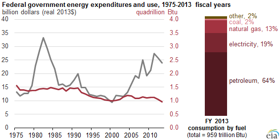 Federal Energy Expenditures