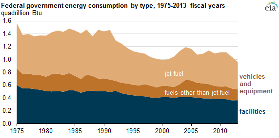 Federal Energy Consumption By Type