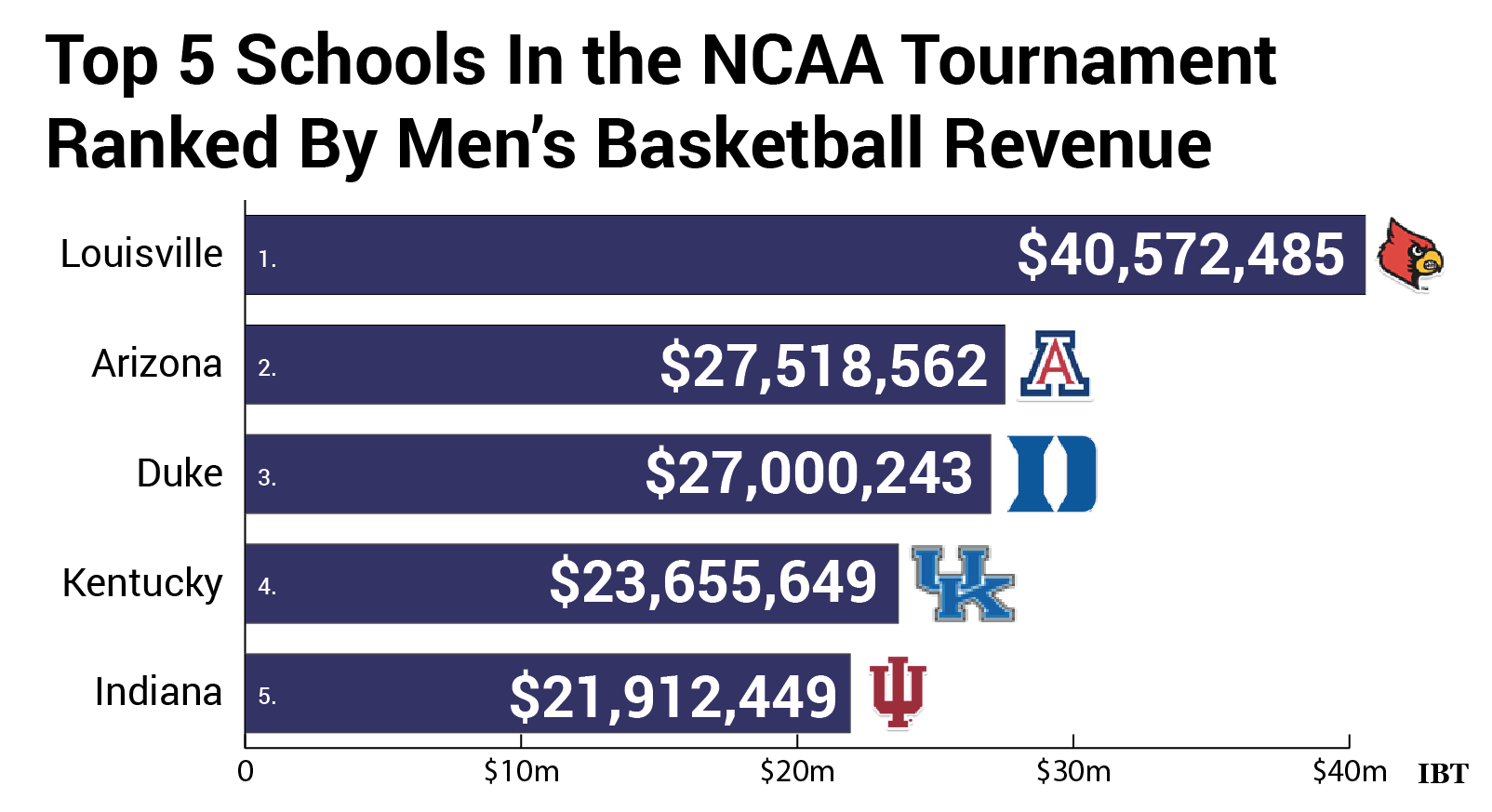 """the ways in which the ncaa manipulates college athletes for their own profit That is, like young adults able to make their own decisions  step-by-step, inch- by-inch  how the ncaa finally started to rethink its rules  dictate when and  where players in the major revenue-producing sports may transfer  """"has been  used as a handle for the manipulation of a traffic in players, a sort of."""