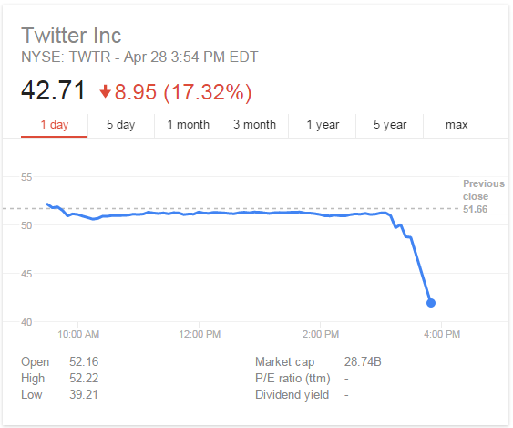 Twitter stock plunge