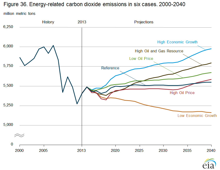 EIA Emissions Sources