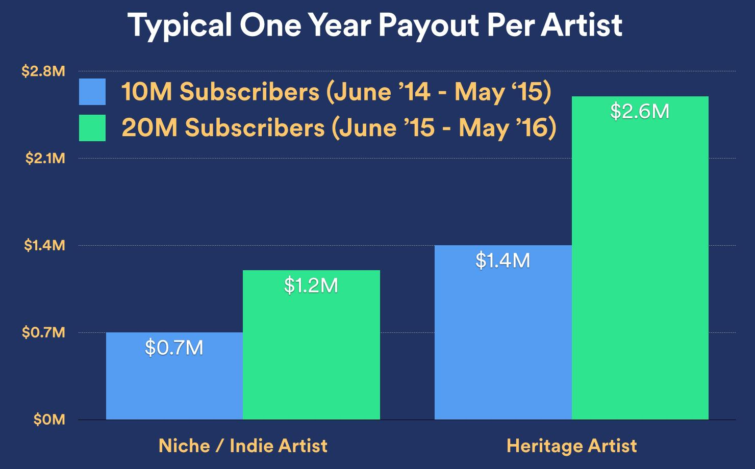 Spotify-one-year-payout-niche-heritage