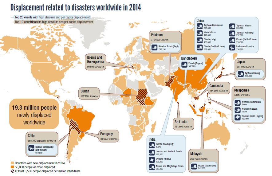 Philippines Vulnerability To Natural Disasters