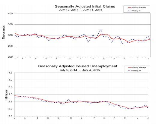 jobless claims week ended july 11