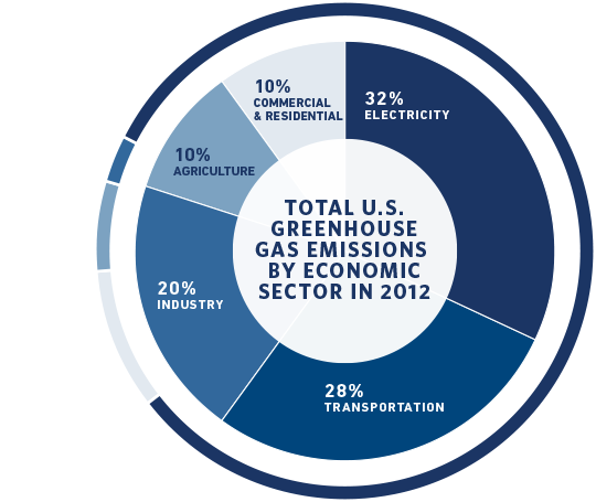 US Greenhouse Gas Emissions