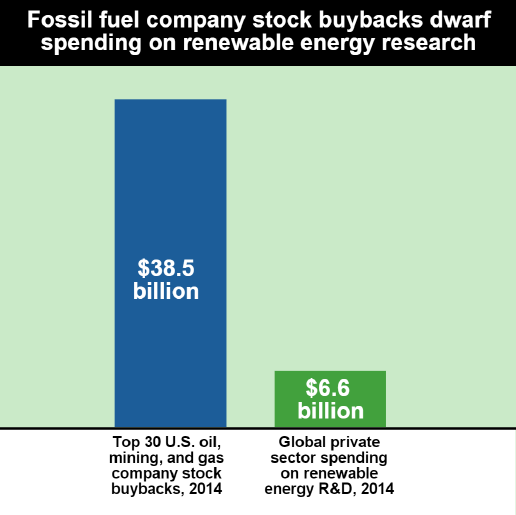 Fossil Fuel Buybacks