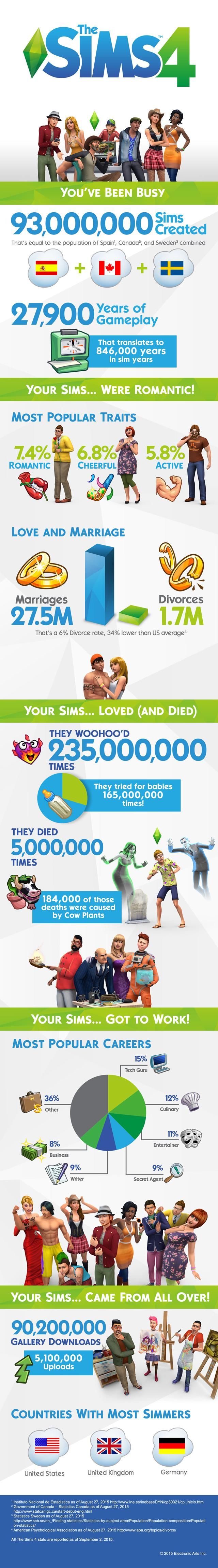 The Sims 4 Infographic