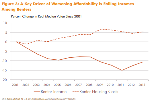 Rising Rents_Falling Incomes