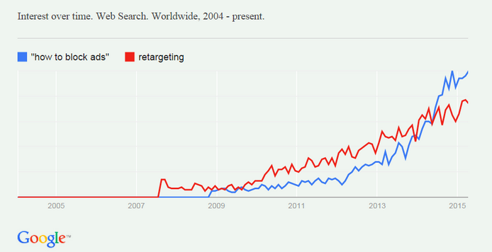 blockingvsretargeting
