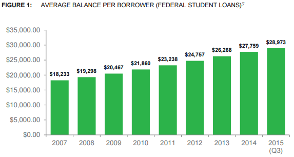 CFPB student loan servicing graphic_Figure 1
