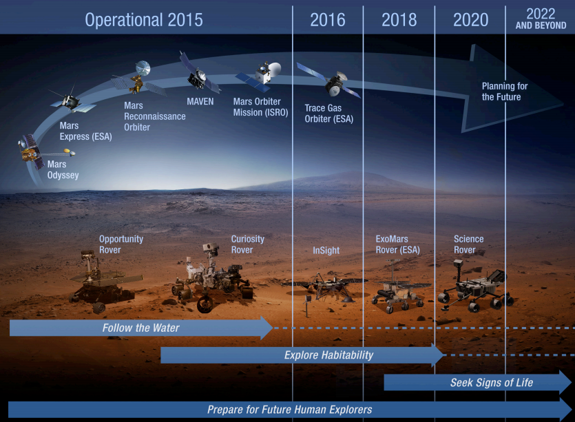 future mars missions beyond 2020 - photo #35